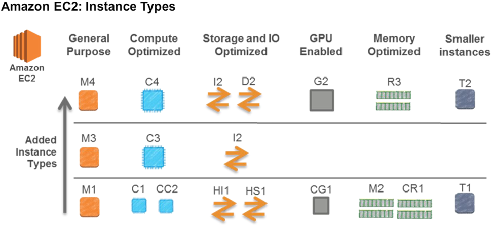 AWS-EC2-Instance-Types
