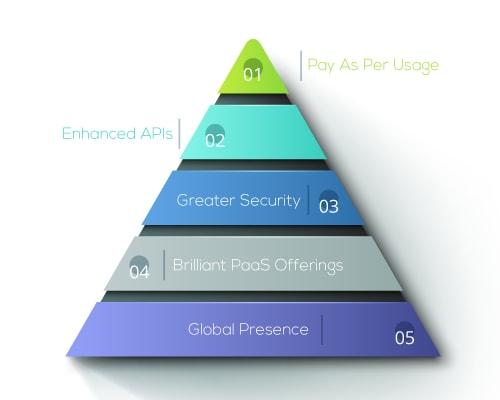 Advantages of AWS