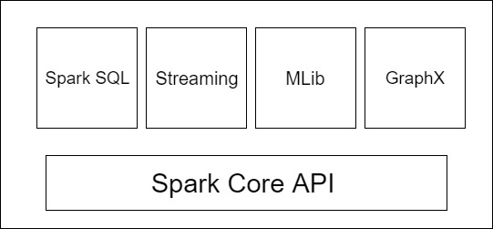apache spark engine