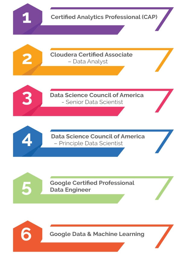 Data Science Certification List