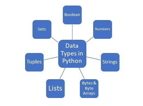 python tutorials 3