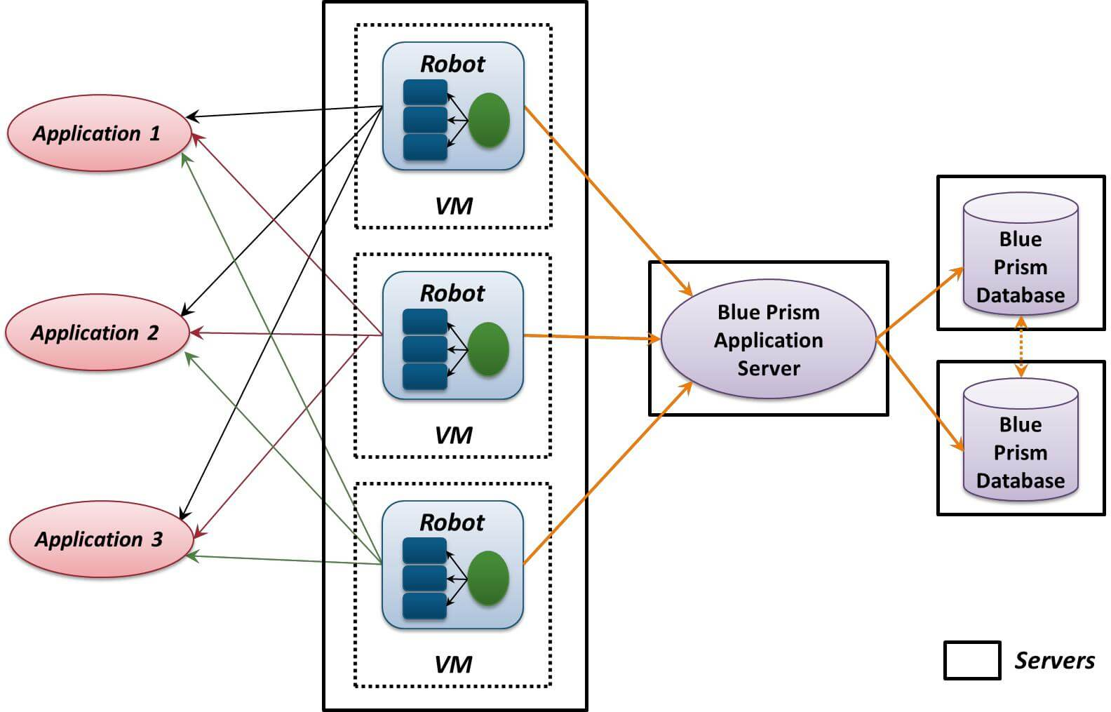 Multiple VMs in Blue Prism