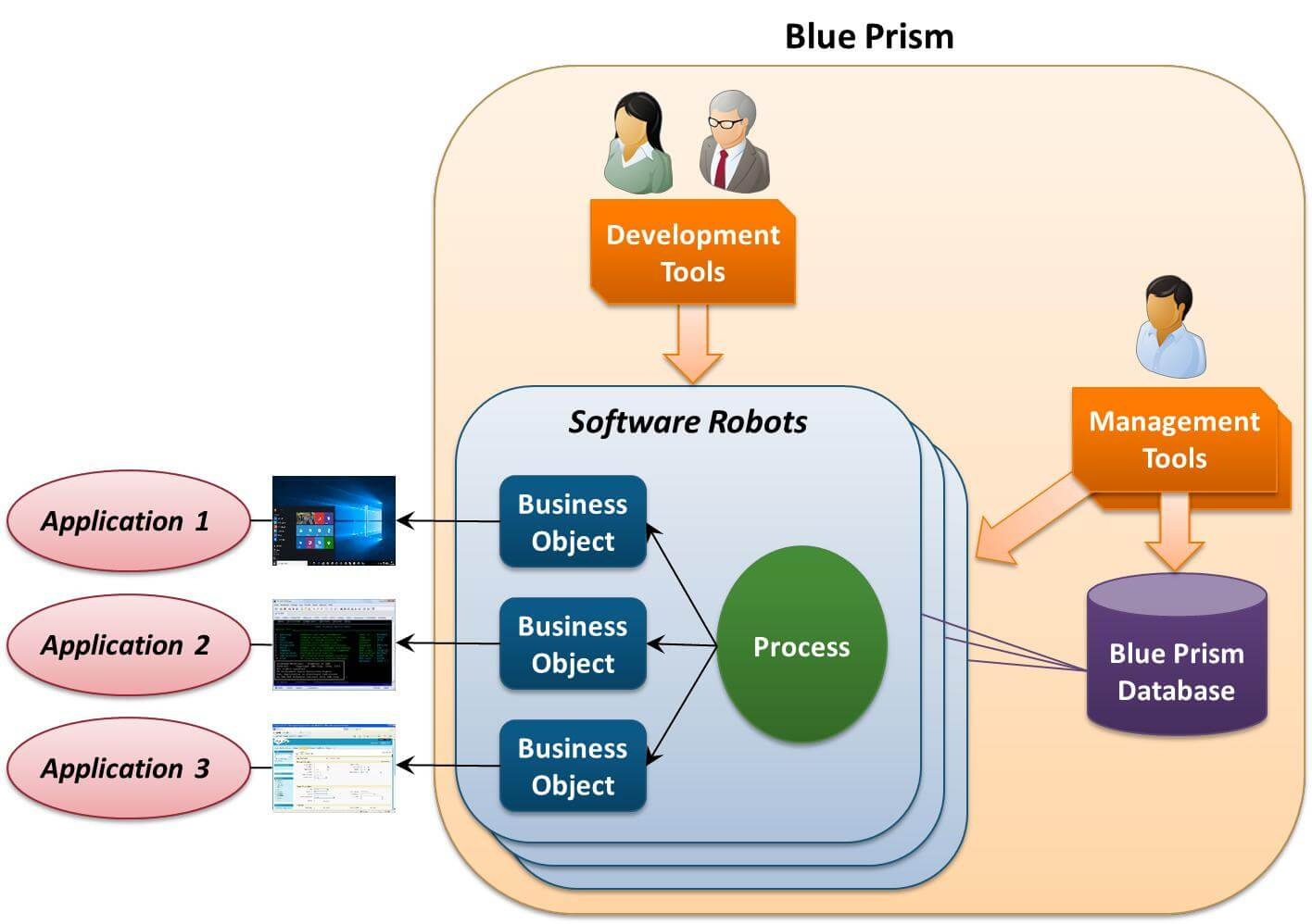 Overview of Blue Prism