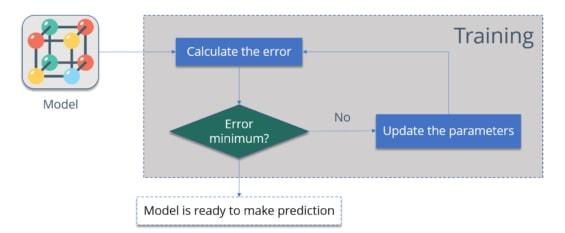 Algorithm Behaviour