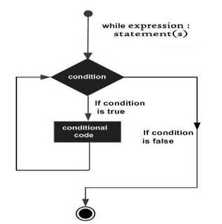 Flowchart for Condition Controlled Loop