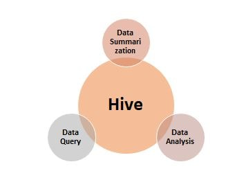 Functions Using Hive