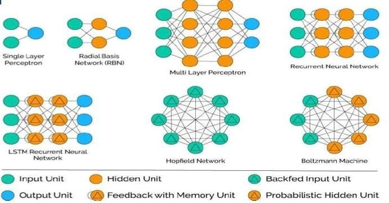 Neural Network with Learning Algorithm
