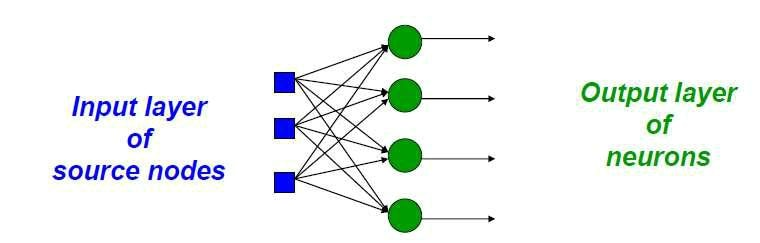 Single Layer Network