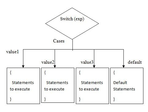 Switch Case Statement
