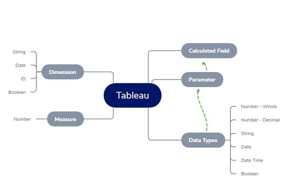 Tableau Basic Series