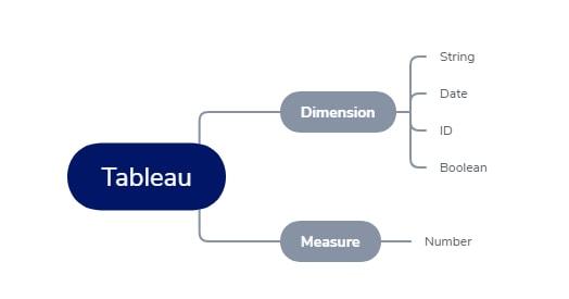 Tableau Basics