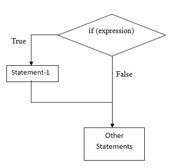 if statement