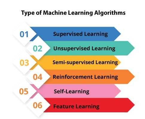 Types of Machine Learning Algorithms
