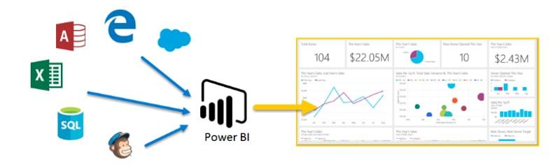 Microsoft PowerBI Introduction