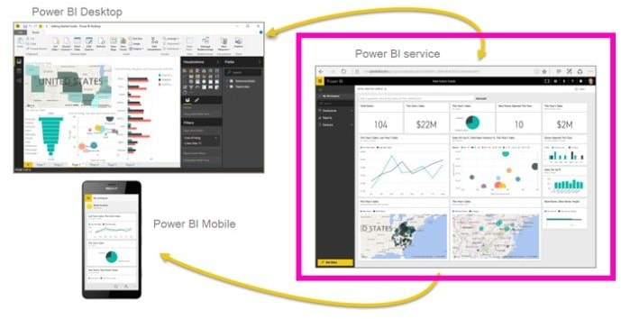 PowerBI Service