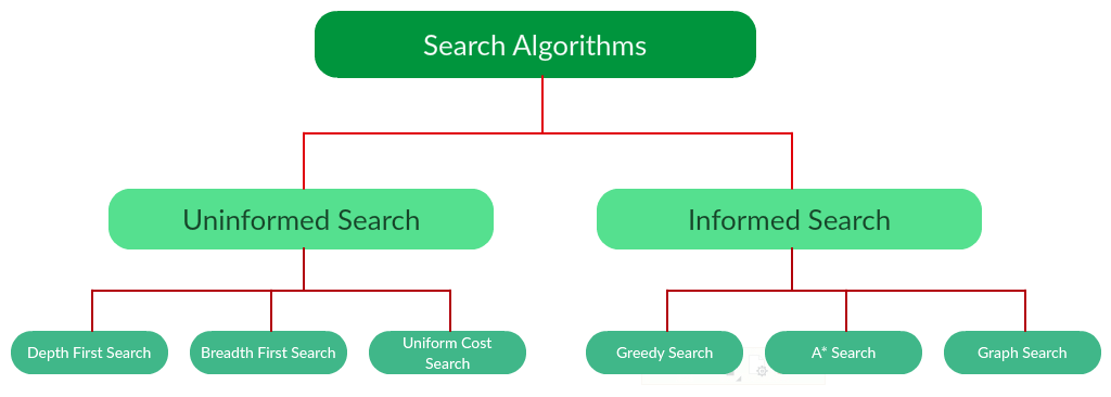 AI-Search-Algorithms