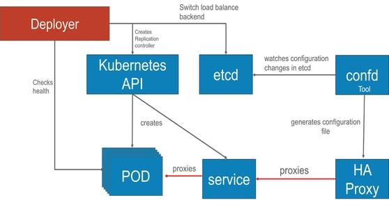 kubernets Architecture