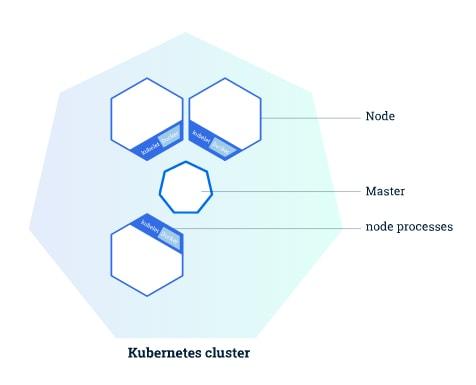 kubernets cluster