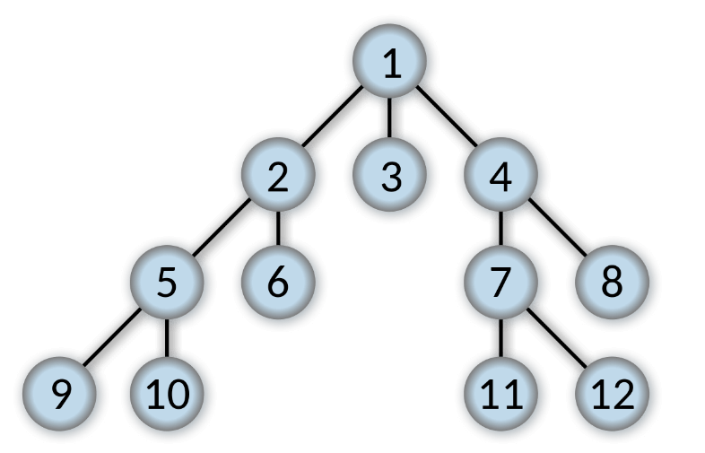 Simple Example of BFS Algorithm