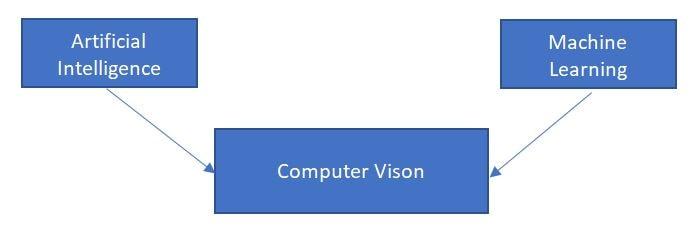 vision computor