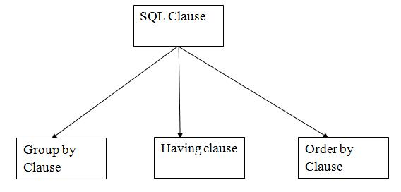 SQL Union Clause