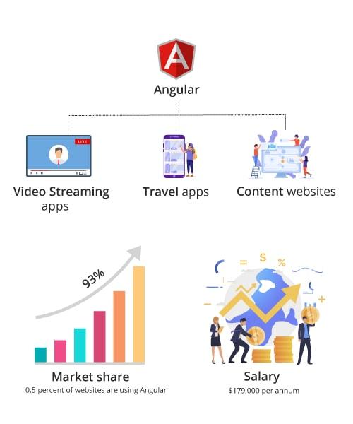Angular Key Features