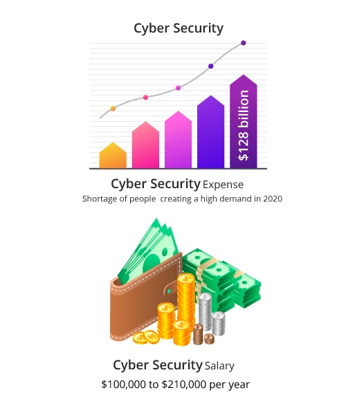 Cyber Security Key Features