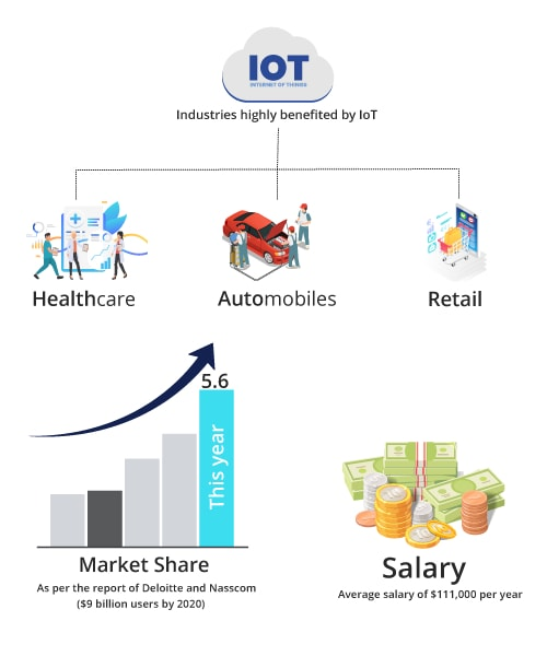 IoT key features