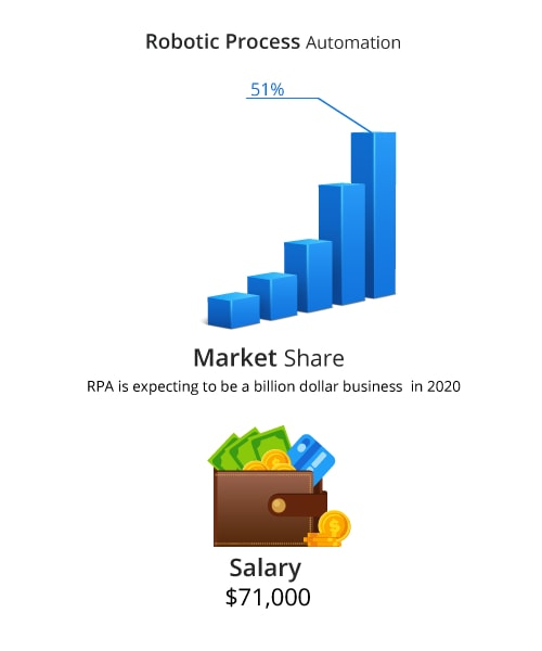 Key Features of RPA