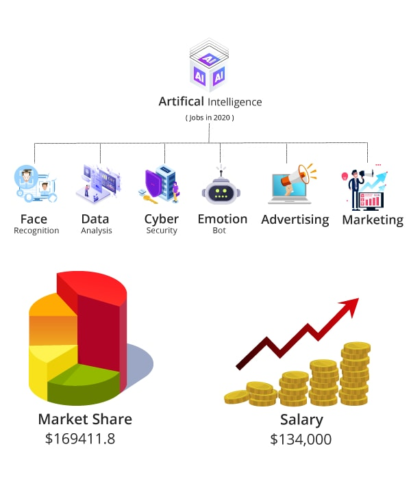 keyfeatures of artificial intelligence