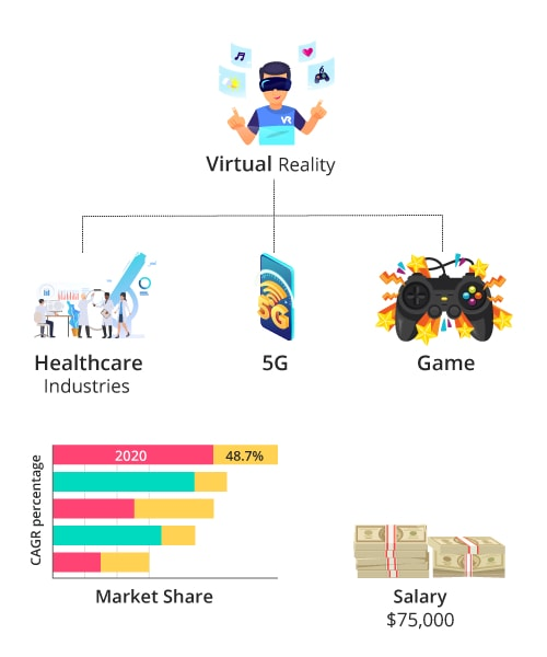 Virtual Reality Key Features