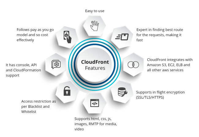 cloud-front-features