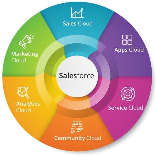 Different clouds in salesforce