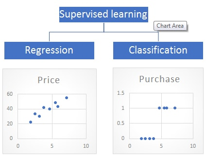 Difference between Regression and Classification