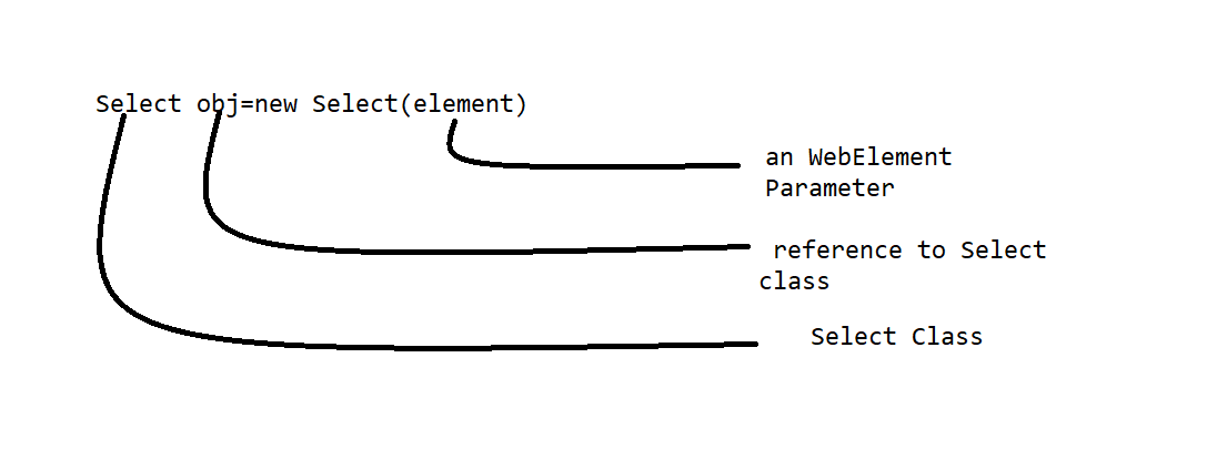 Element Using Select Class