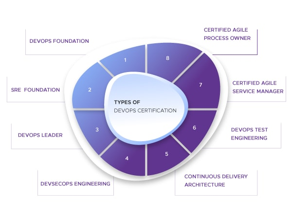 Types of DevOps Certification